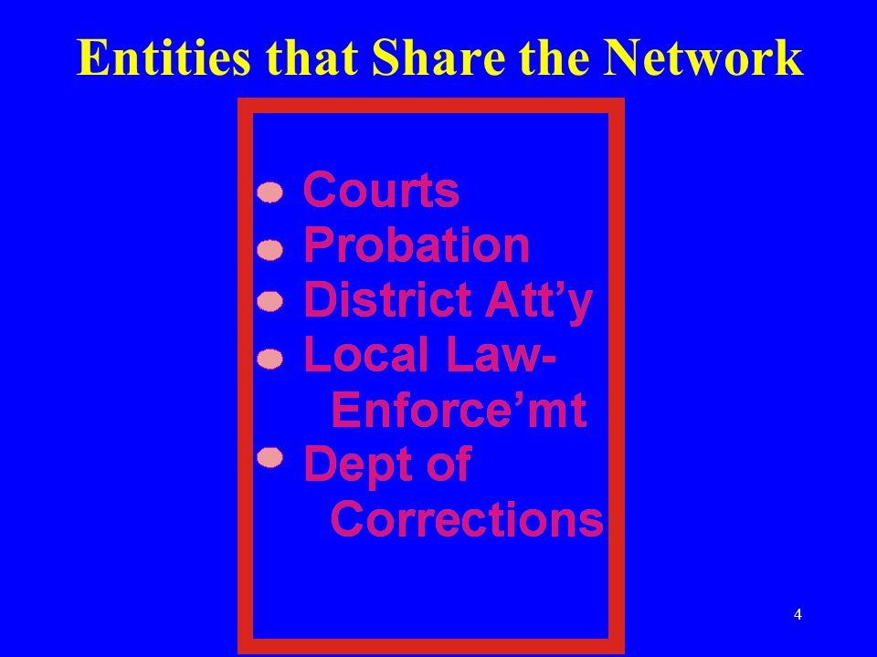 Entities that Share the Network