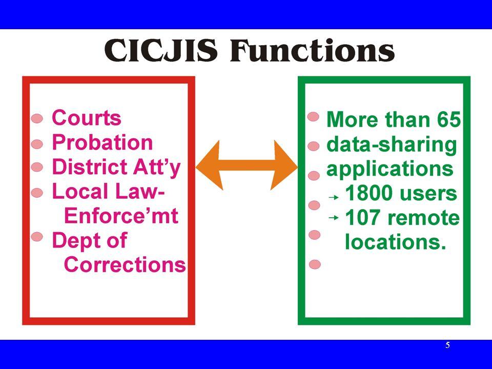 CICJIS Functions