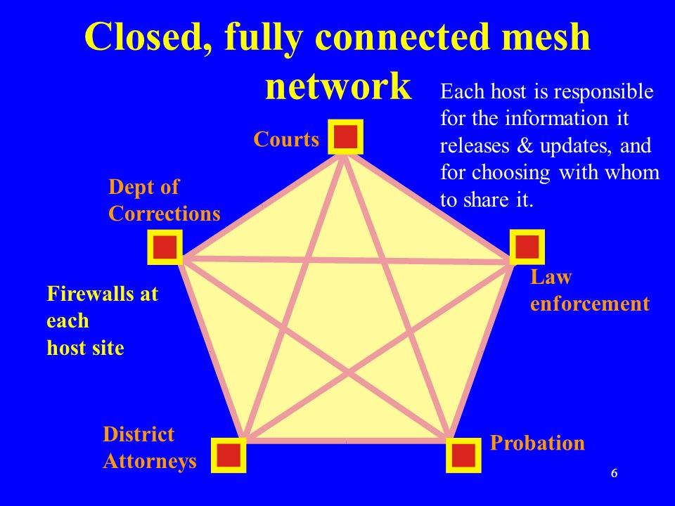 Closed, fully connected mesh network