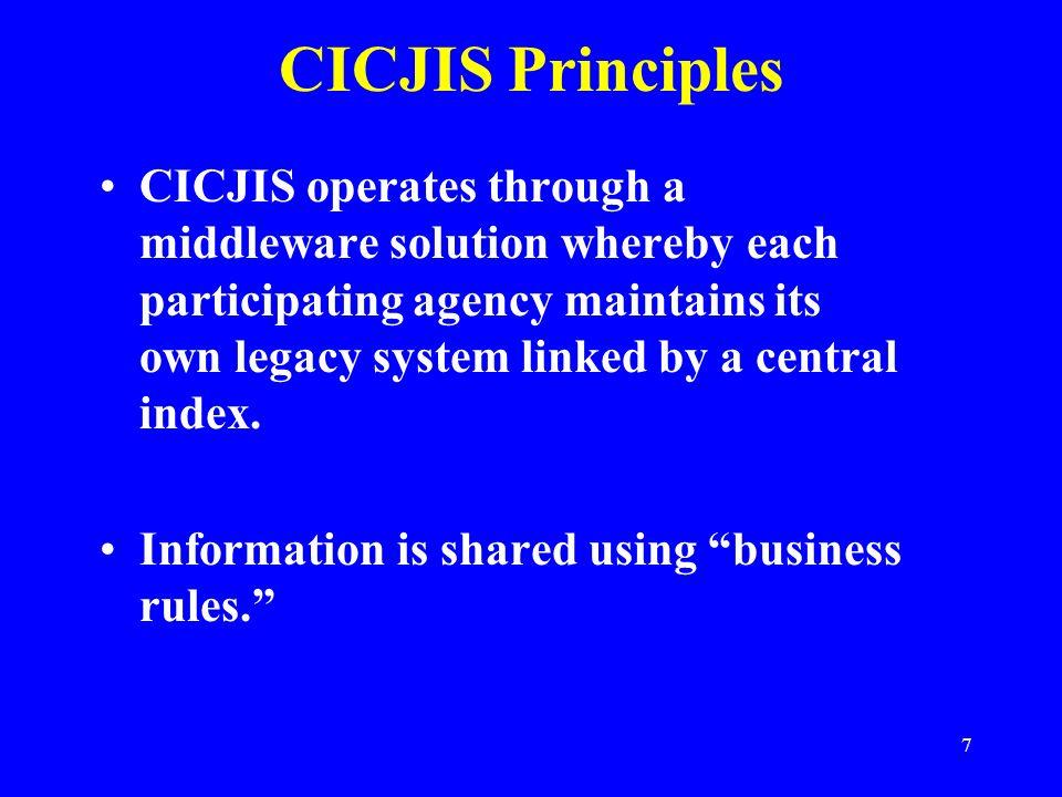 CICJIS Principles