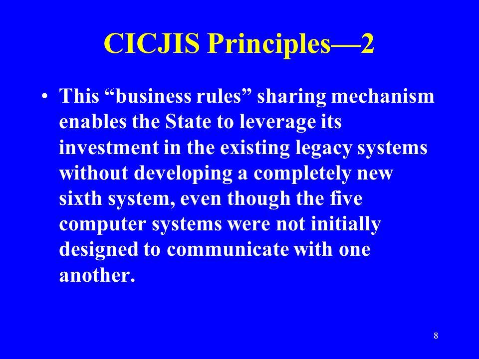 CICJIS Principles—2