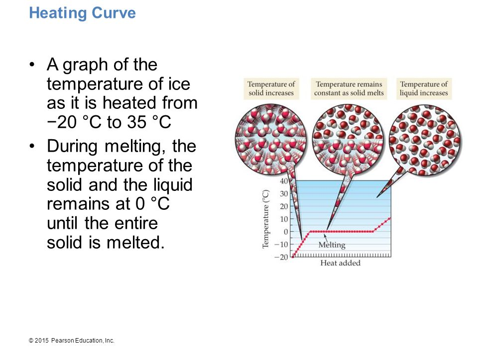 A graph of the temperature of ice as it is heated from −20 °C to 35 °C