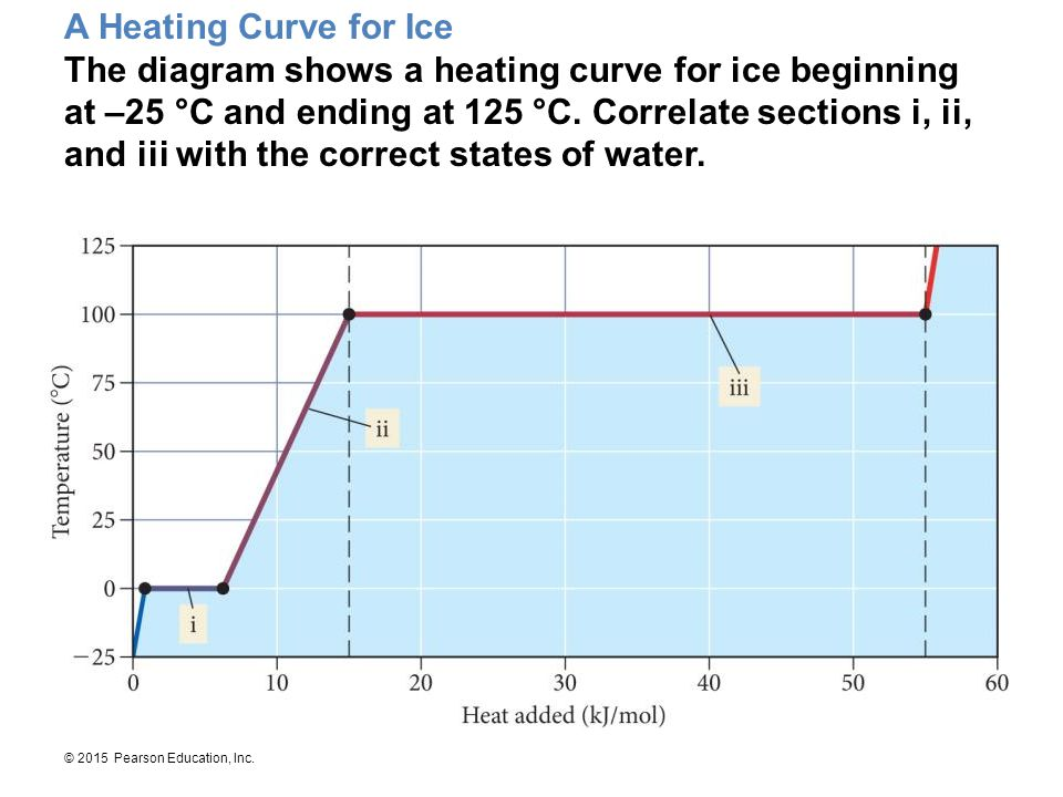 A Heating Curve for Ice The diagram shows a heating curve for ice beginning at –25 °C and ending at 125 °C.