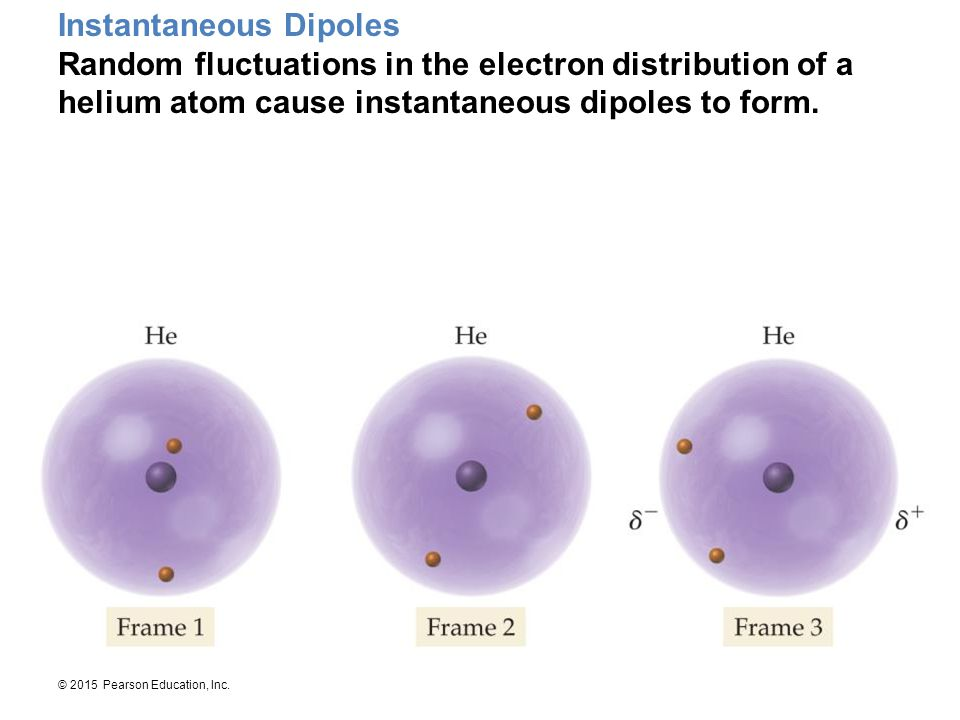 Instantaneous Dipoles Random fluctuations in the electron distribution of a helium atom cause instantaneous dipoles to form.