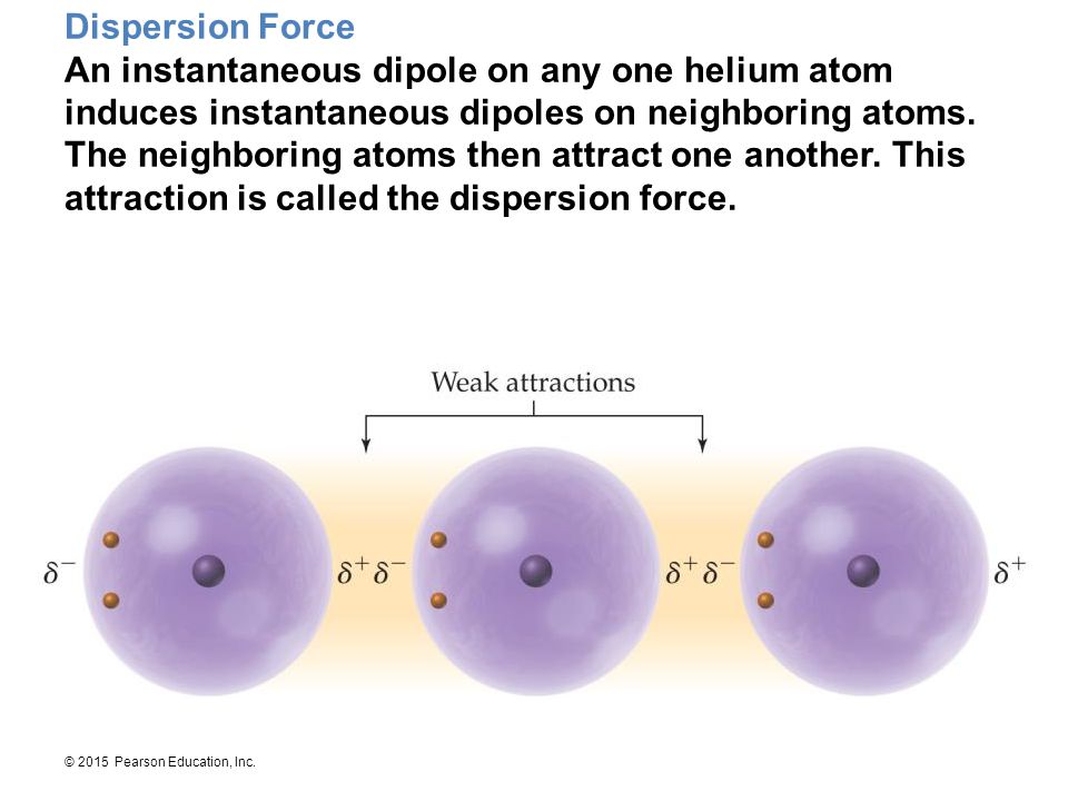 Dispersion Force An instantaneous dipole on any one helium atom induces instantaneous dipoles on neighboring atoms.