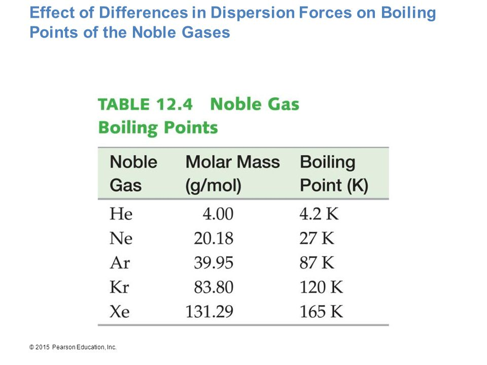 Effect of Differences in Dispersion Forces on Boiling Points of the Noble Gases