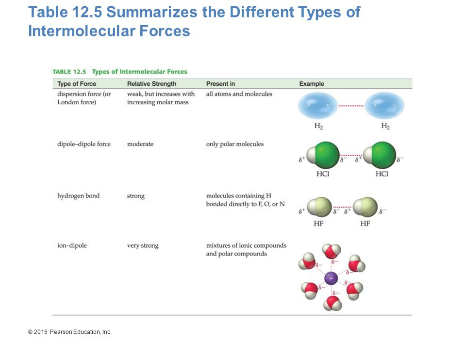 Table 12.5 Summarizes the Different Types of Intermolecular Forces