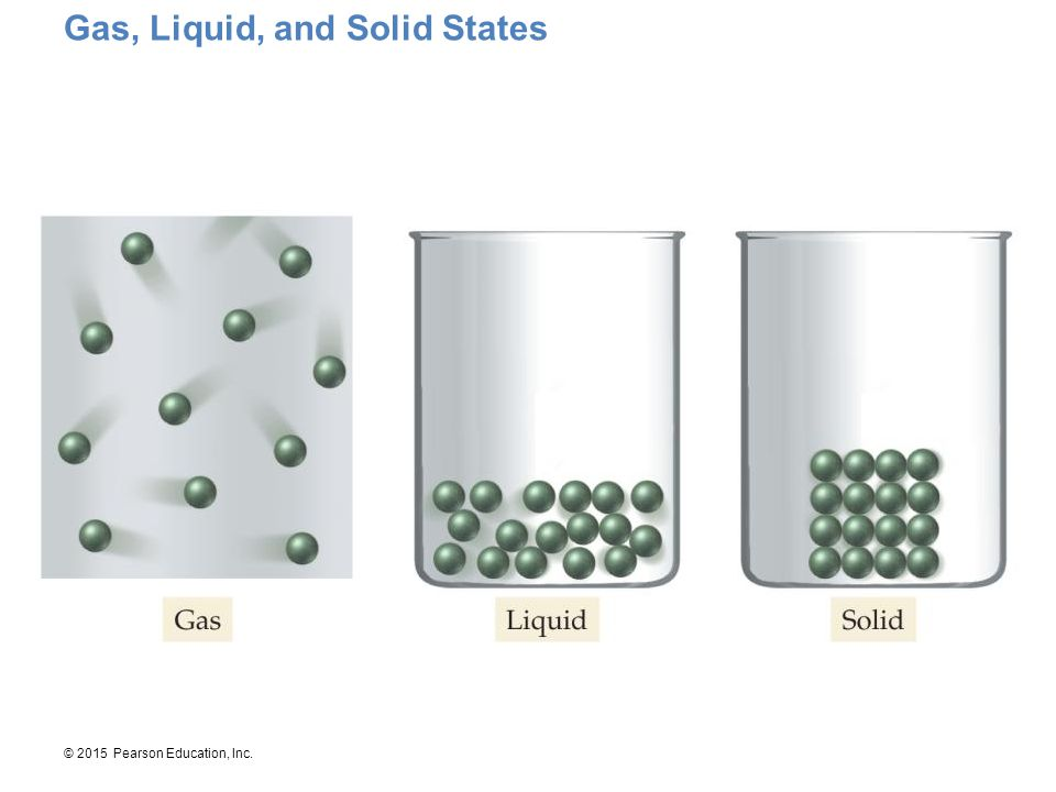 Gas, Liquid, and Solid States