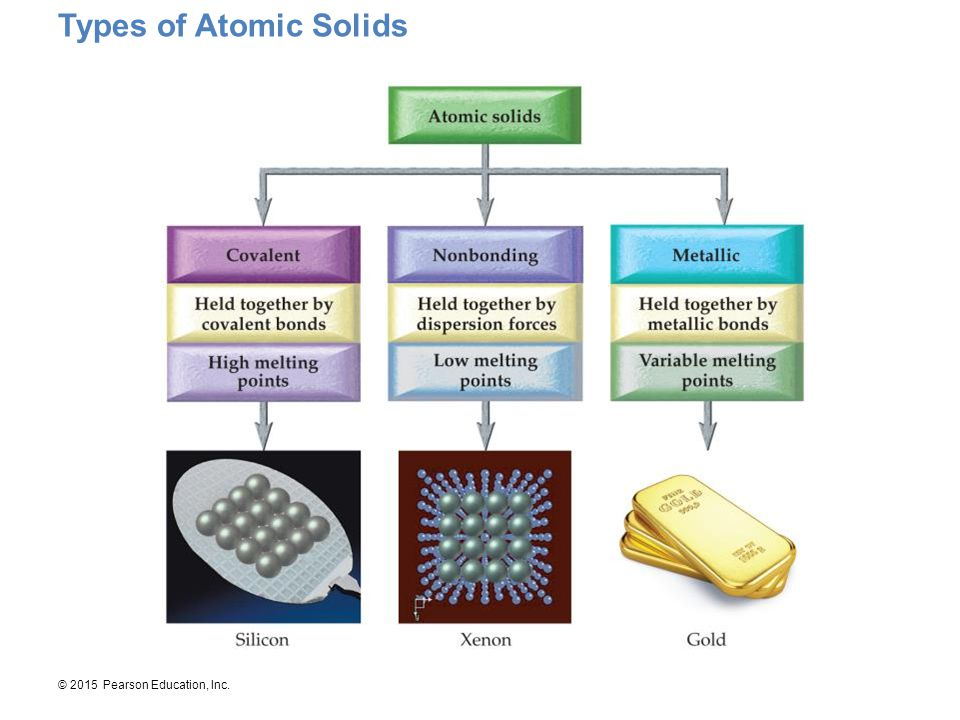 Types of Atomic Solids