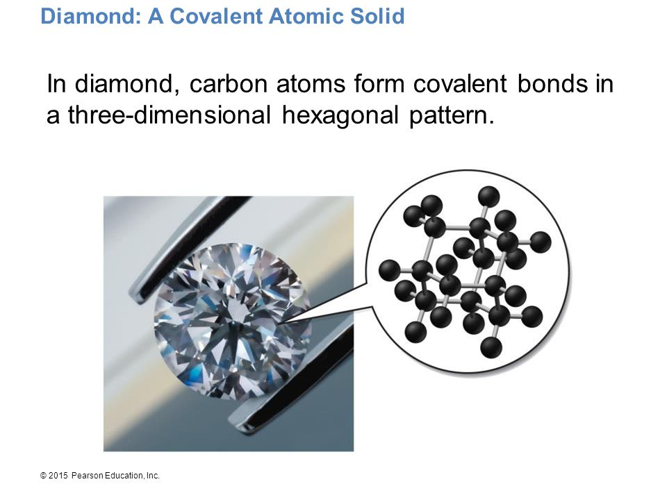 Diamond: A Covalent Atomic Solid