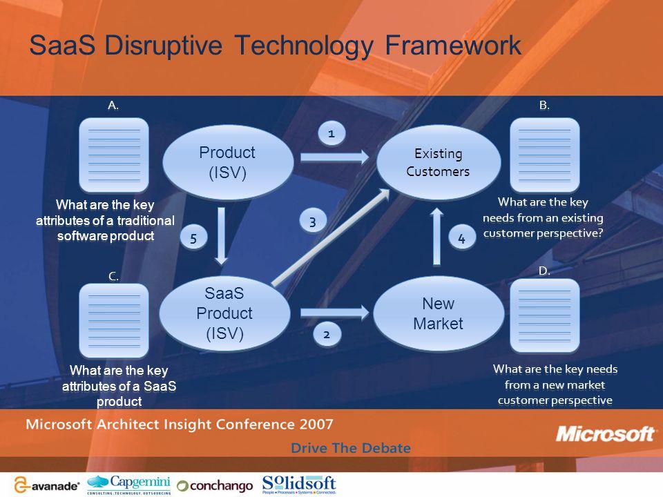 SaaS Disruptive Technology Framework