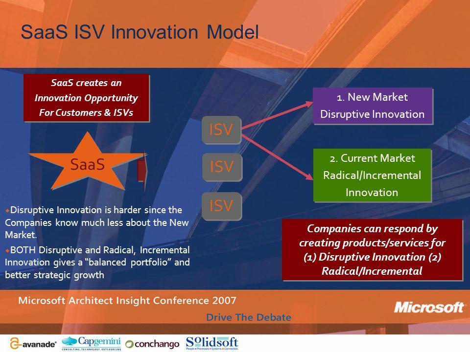 SaaS ISV Innovation Model