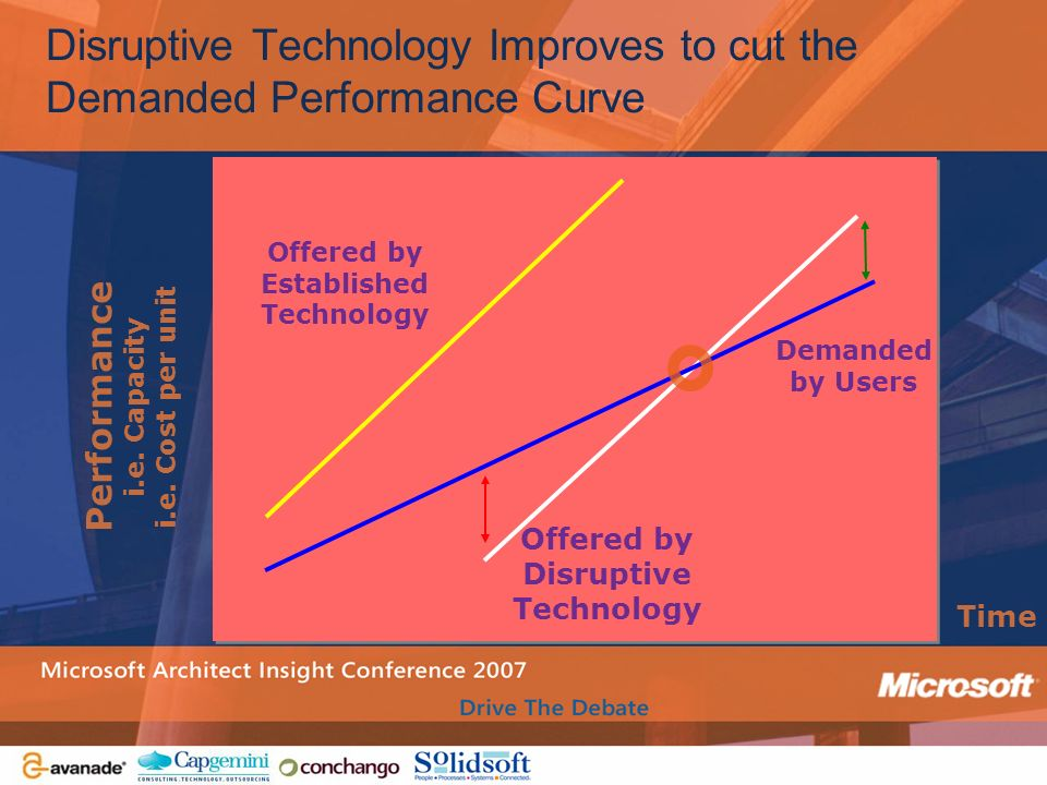 Disruptive Technology Improves to cut the Demanded Performance Curve