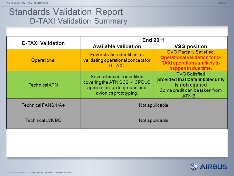 Standards Validation Report D-TAXI Validation Summary