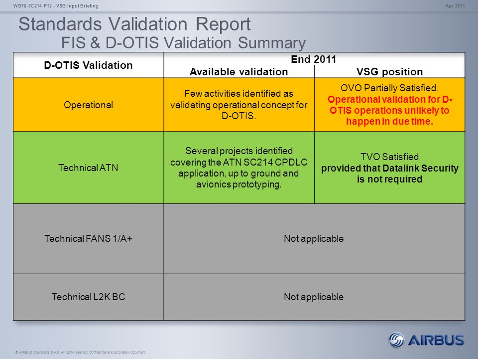 Standards Validation Report FIS & D-OTIS Validation Summary