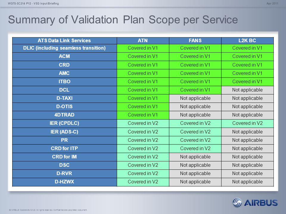 Summary of Validation Plan Scope per Service