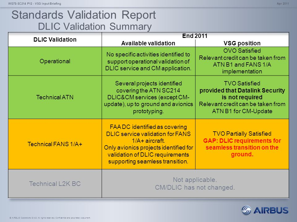Standards Validation Report DLIC Validation Summary