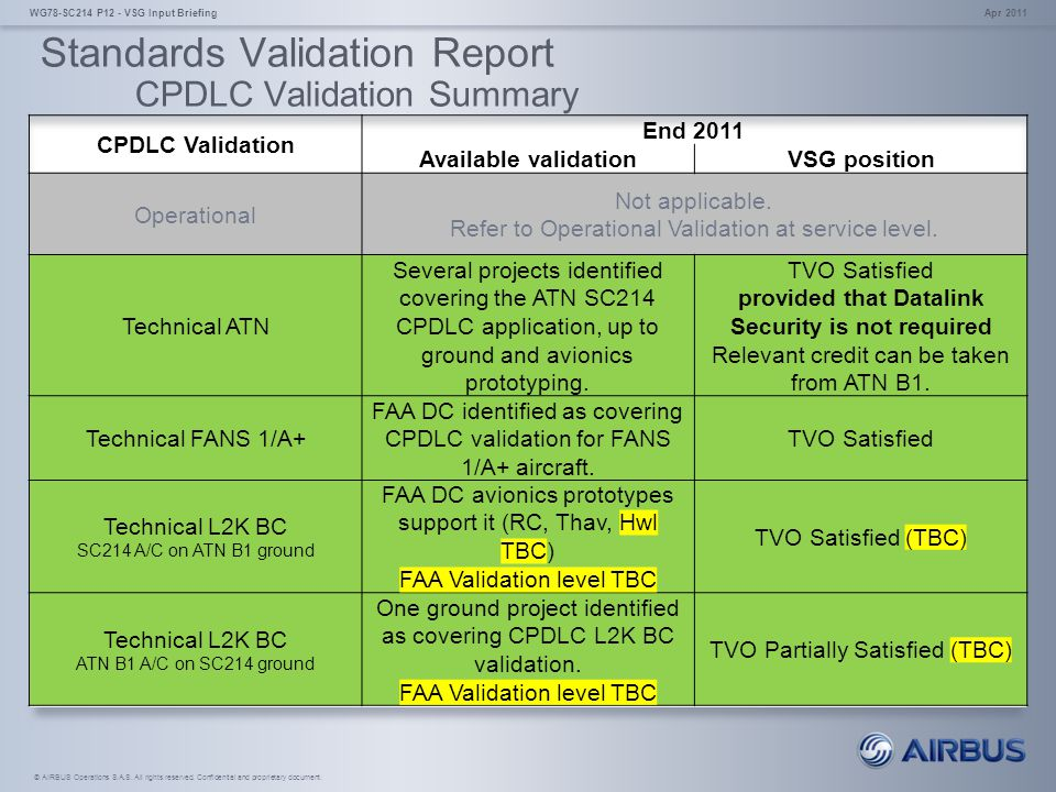 Standards Validation Report CPDLC Validation Summary