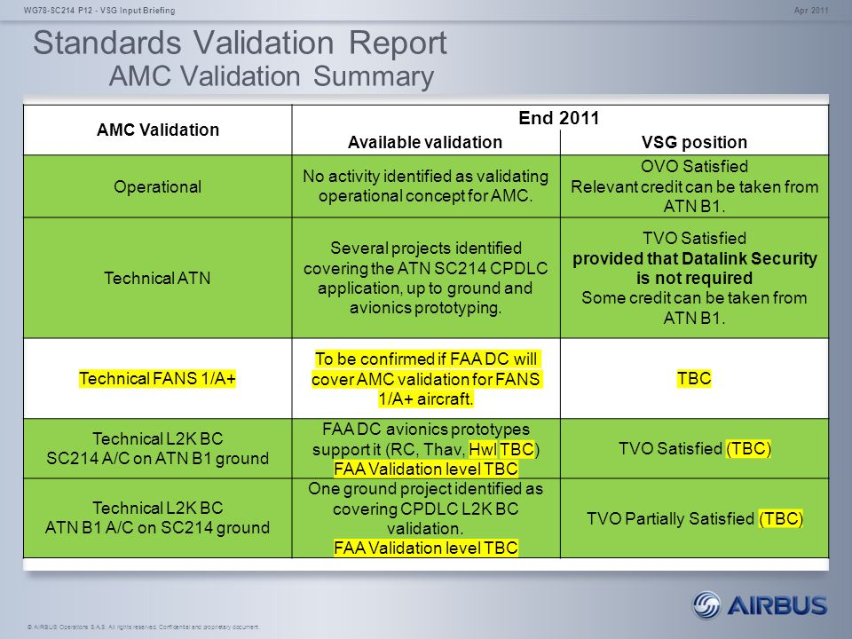 Standards Validation Report AMC Validation Summary