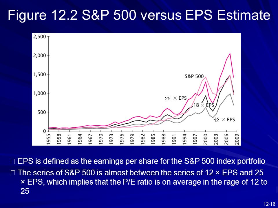 Figure 12.2 S&P 500 versus EPS Estimate