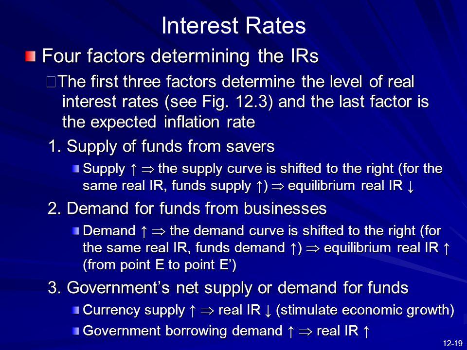 Interest Rates Four factors determining the IRs