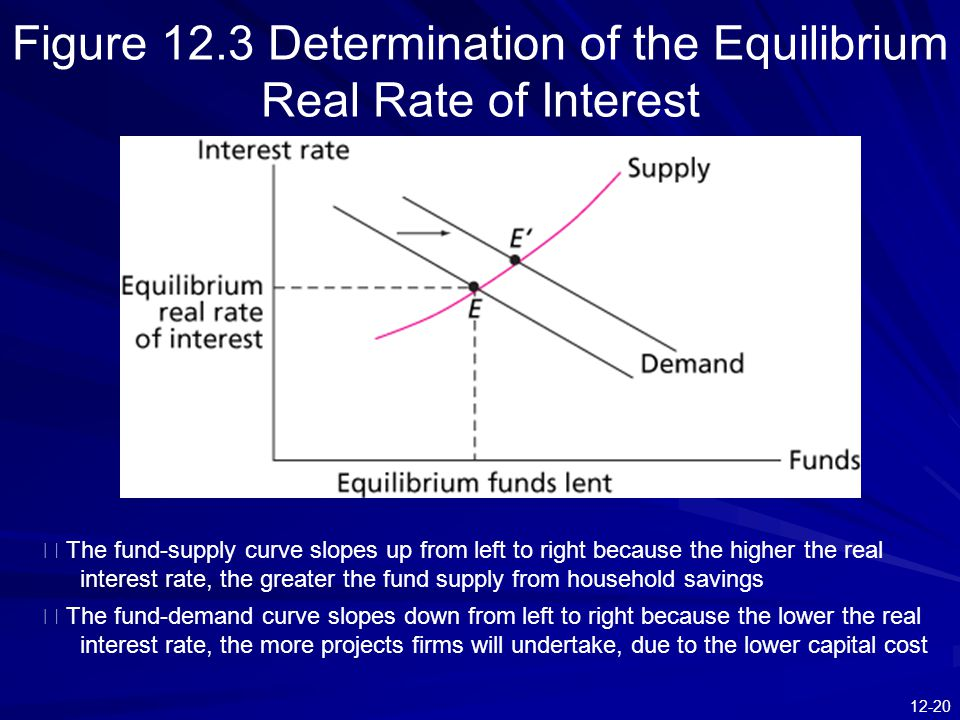 Figure 12.3 Determination of the Equilibrium Real Rate of Interest