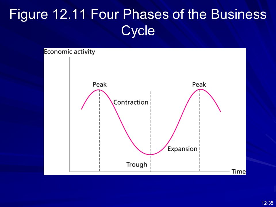 Figure 12.11 Four Phases of the Business Cycle