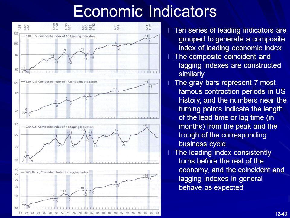 Economic Indicators ※ Ten series of leading indicators are grouped to generate a composite index of leading economic index.