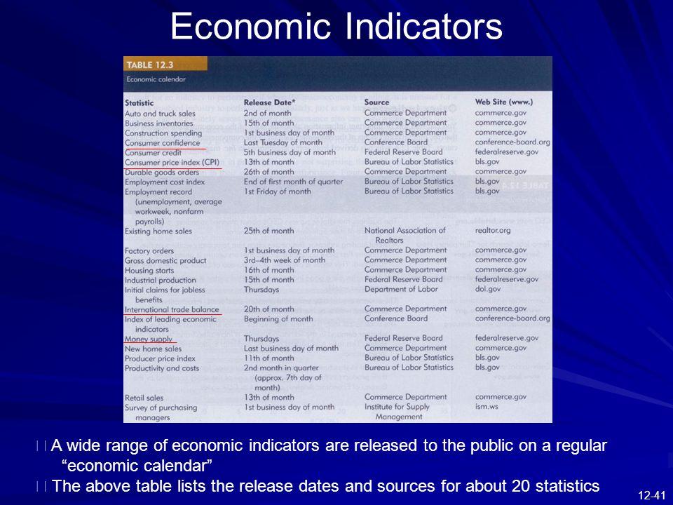 Economic Indicators ※ A wide range of economic indicators are released to the public on a regular economic calendar