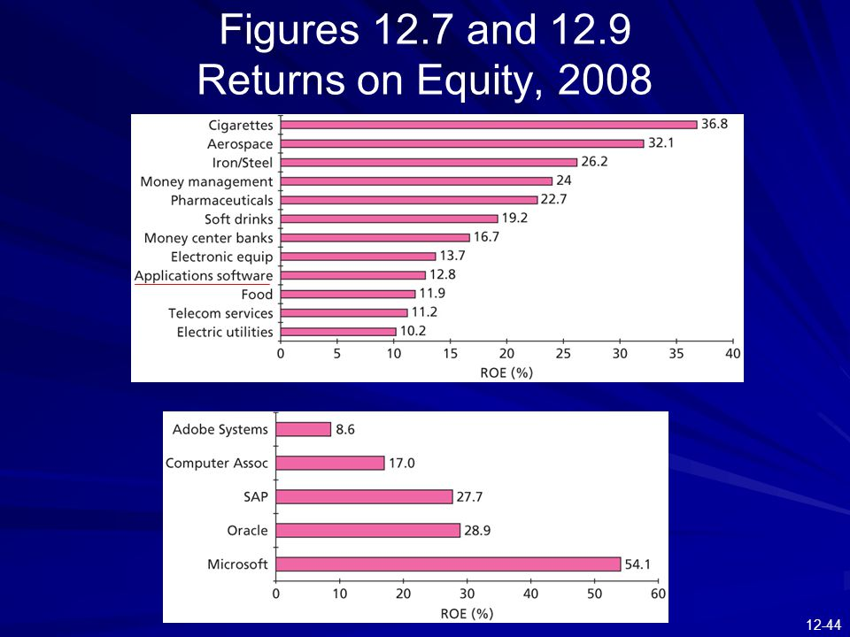 Figures 12.7 and 12.9 Returns on Equity, 2008