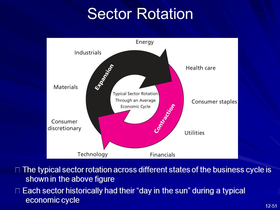 Sector Rotation ※ The typical sector rotation across different states of the business cycle is shown in the above figure.