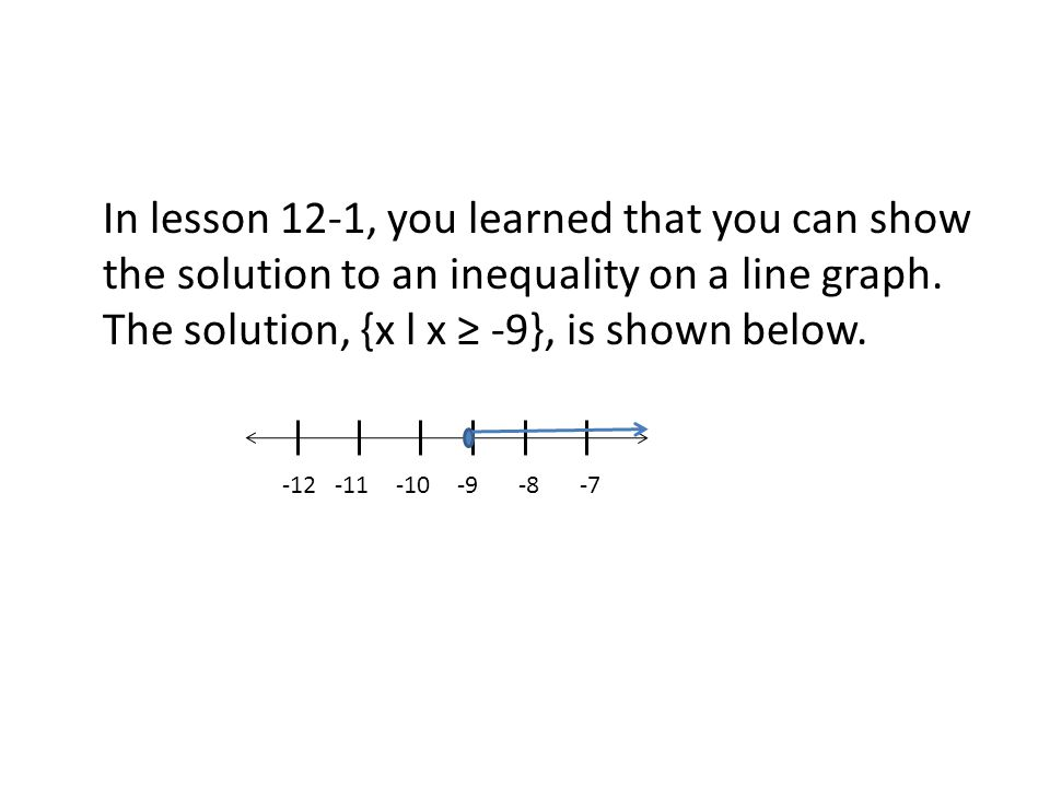 In lesson 12-1, you learned that you can show the solution to an inequality on a line graph. The solution, {x l x ≥ -9}, is shown below.