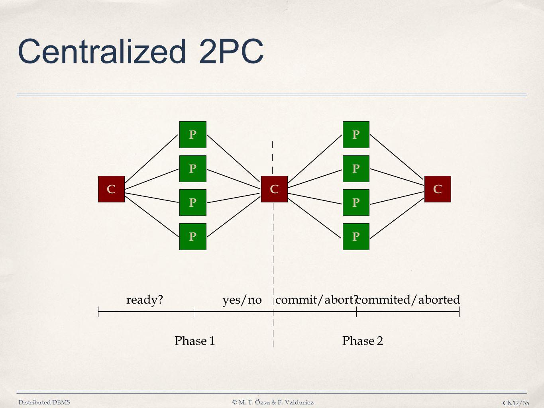 Centralized 2PC P P P P C C C P P P P ready yes/no commit/abort