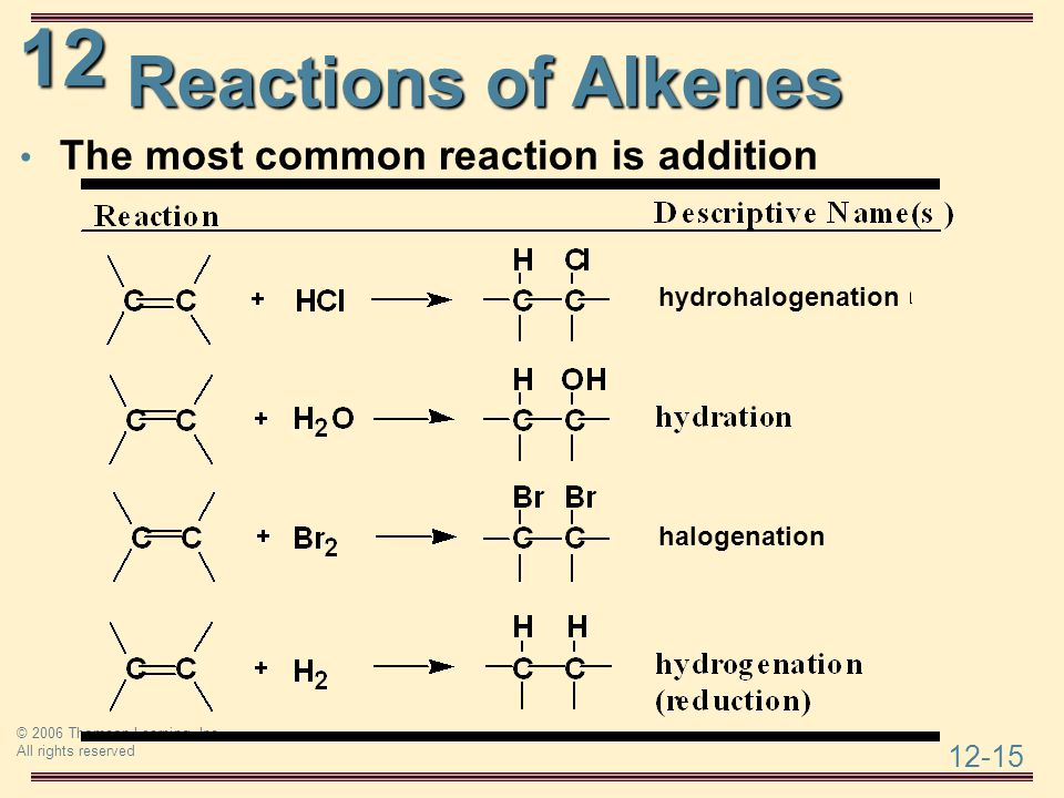 Reactions of Alkenes The most common reaction is addition