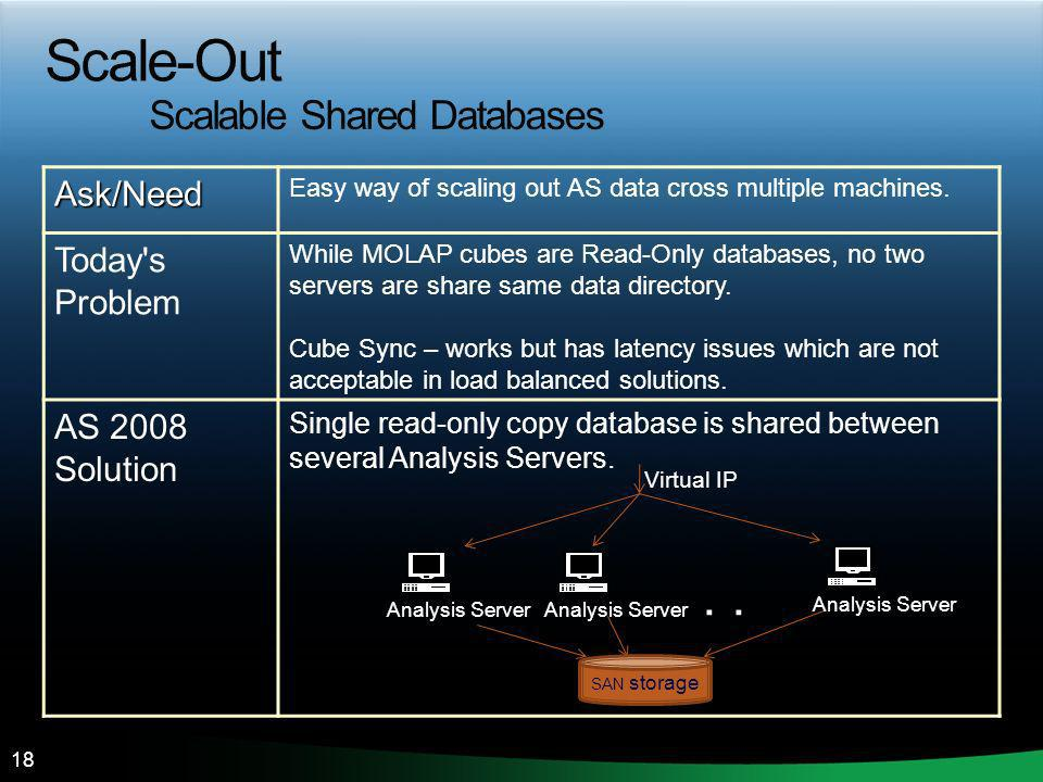 Scale-Out Scalable Shared Databases