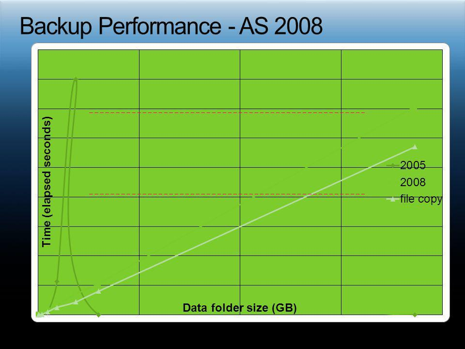 Backup Performance - AS 2008
