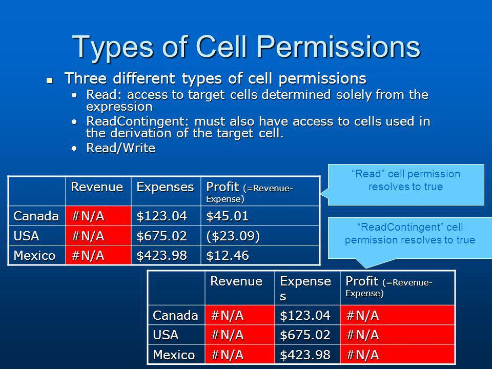 Types of Cell Permissions