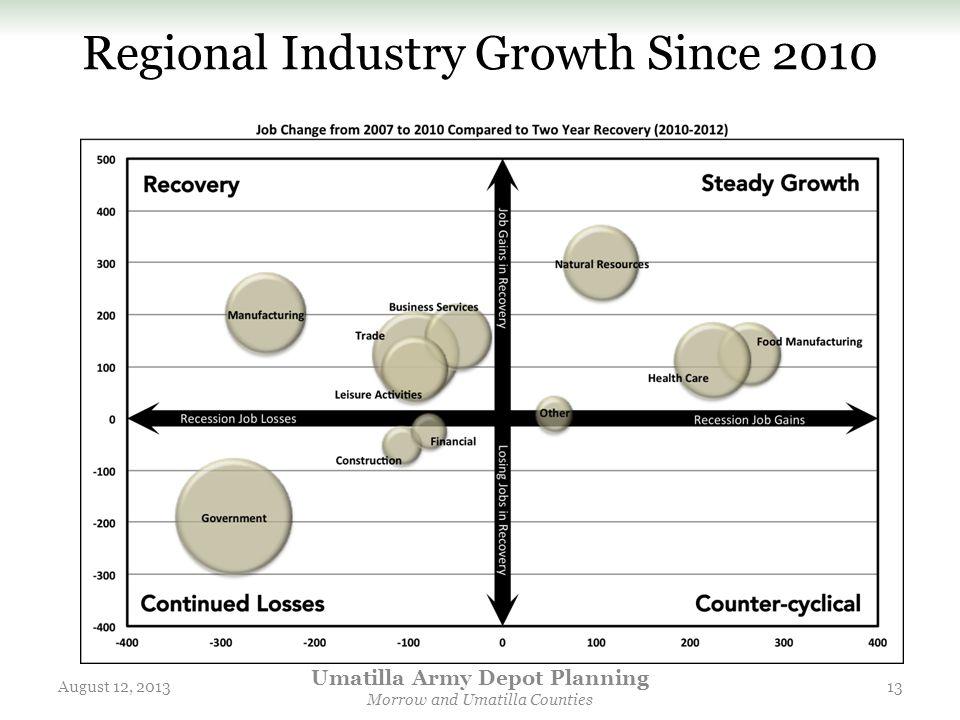 Regional Industry Growth Since 2010