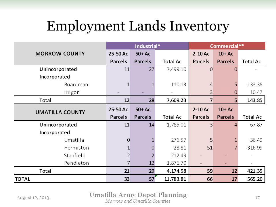 Employment Lands Inventory