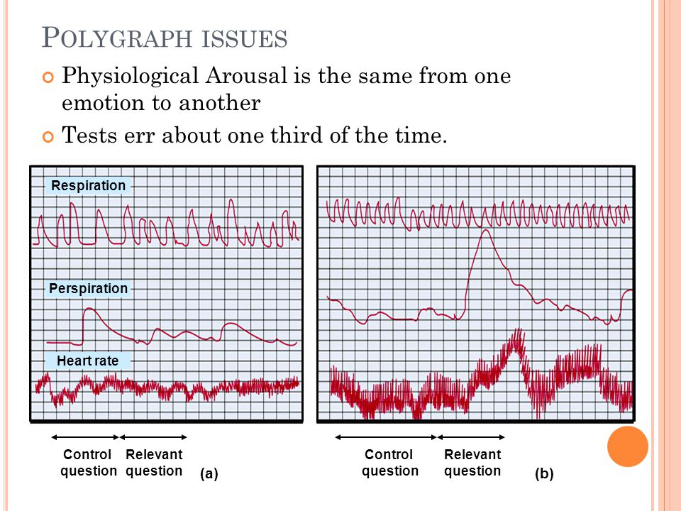 Polygraph issues Physiological Arousal is the same from one emotion to another. Tests err about one third of the time.