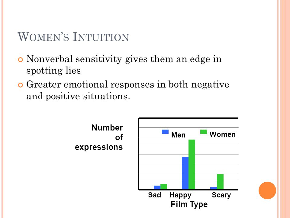 Women's Intuition Nonverbal sensitivity gives them an edge in spotting lies. Greater emotional responses in both negative and positive situations.