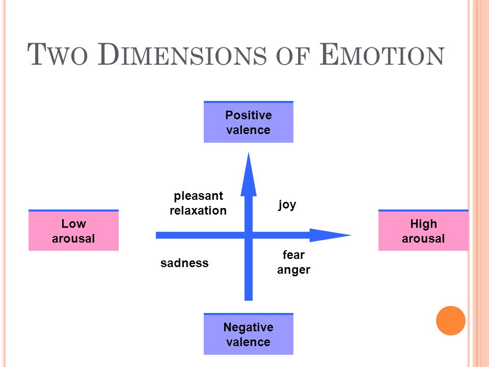 Two Dimensions of Emotion