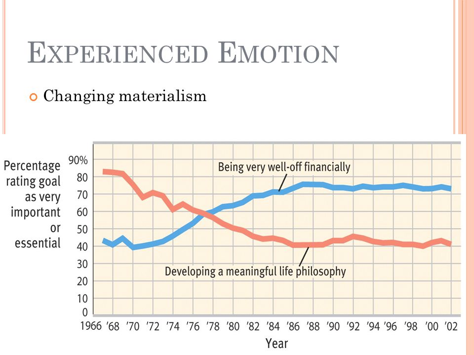 Experienced Emotion Changing materialism