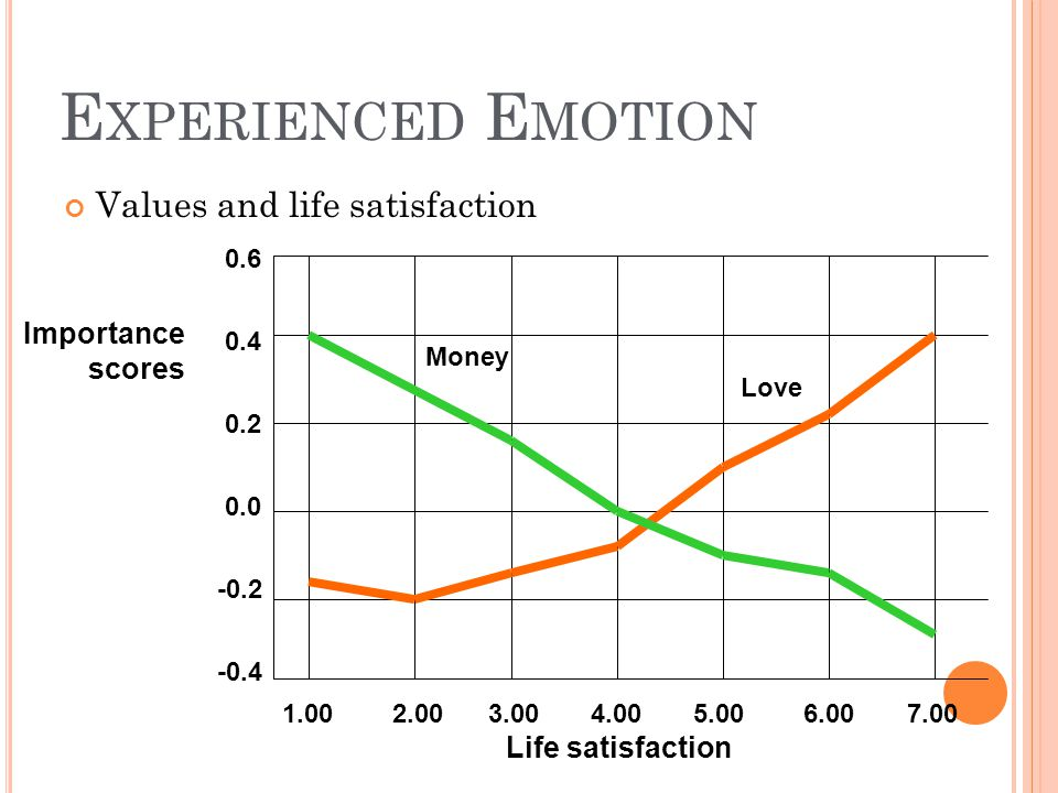 Experienced Emotion Values and life satisfaction Importance scores