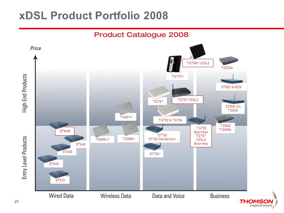 xDSL Product Portfolio 2008