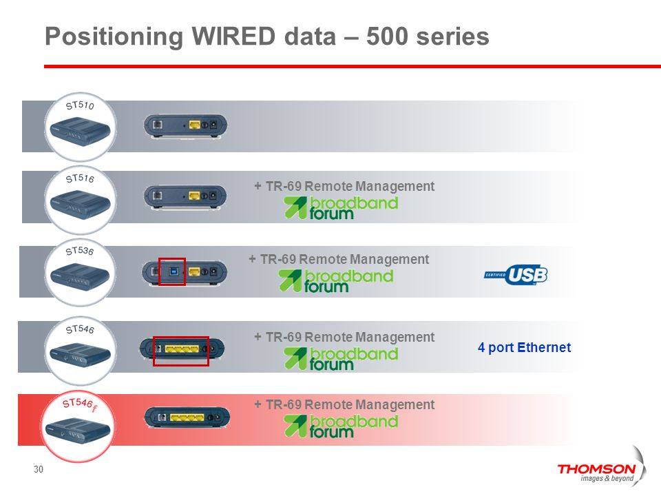 Positioning WIRED data – 500 series