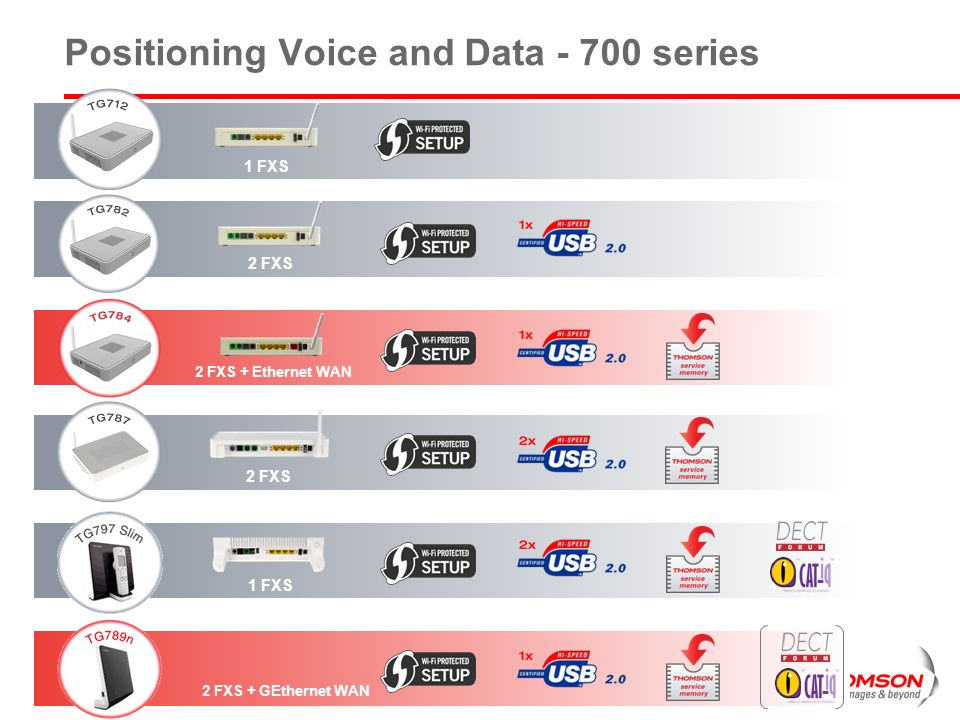 Positioning Voice and Data - 700 series