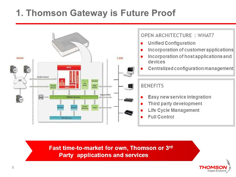 1. Thomson Gateway is Future Proof