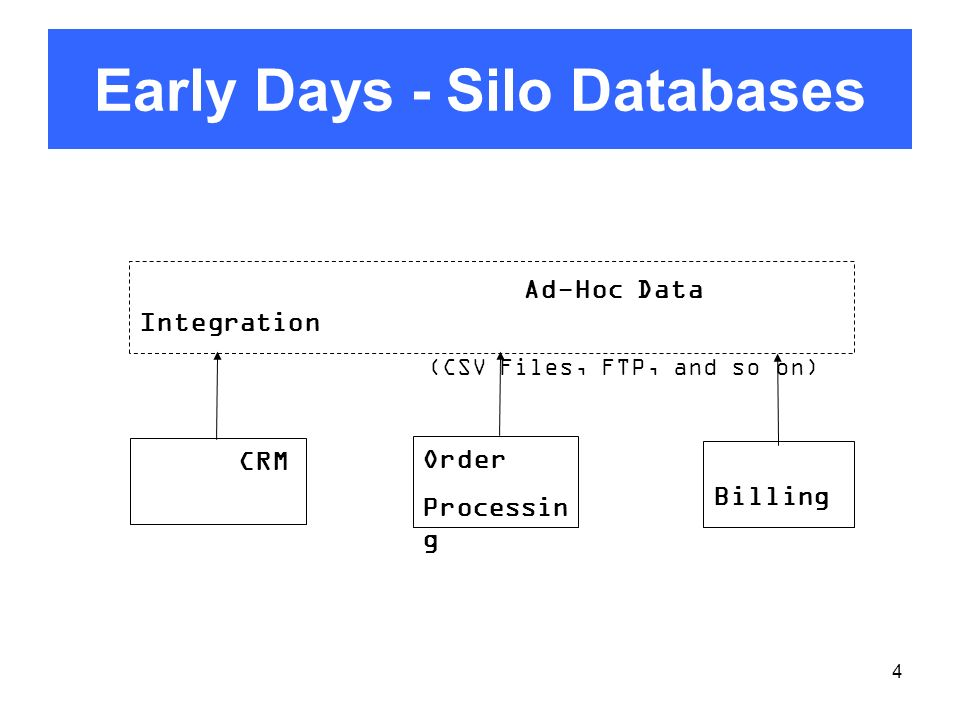 Early Days - Silo Databases