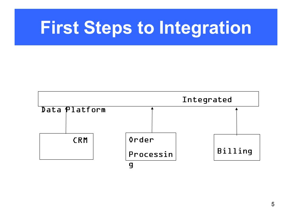 First Steps to Integration